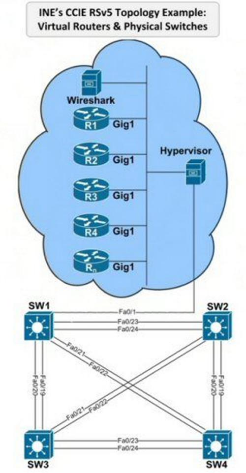 CCIE-RS-Virtual
